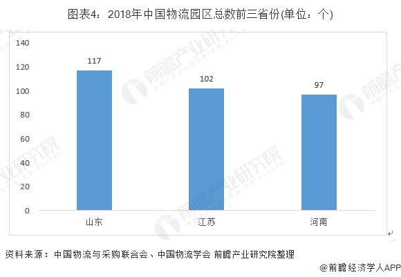 图表4:2018年中国物流园区总数前三省份(单位:个)