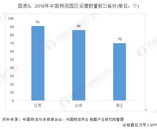 图表5:2018年中国物流园区运营数量前三省份(单位:个)