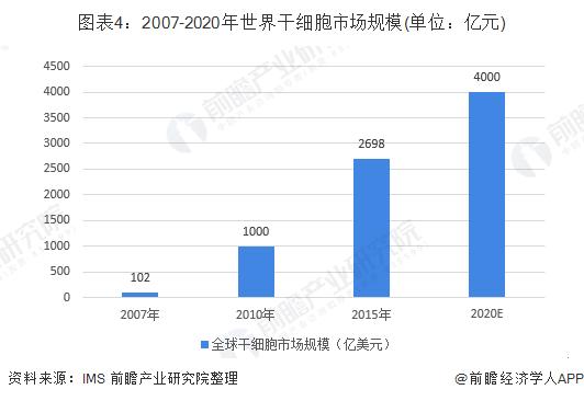 图表4:2007-2020年世界干细胞市场规模(单位:亿元)