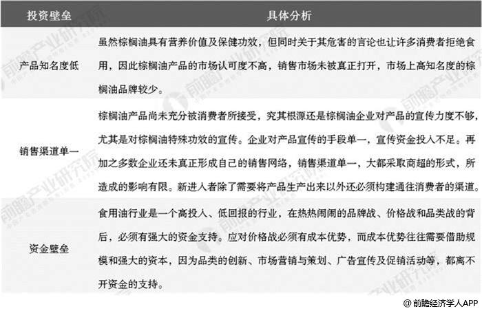 中国棕榈油行业投资壁垒分析情况