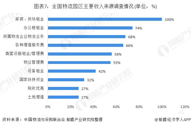 图表7:全国物流园区主要收入来源调查情况(单位:%)