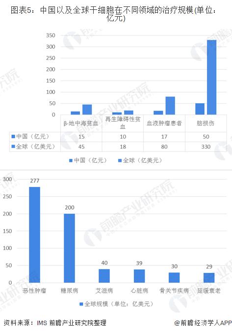 图表5:中国以及全球干细胞在不同领域的治疗规模(单位:亿元)