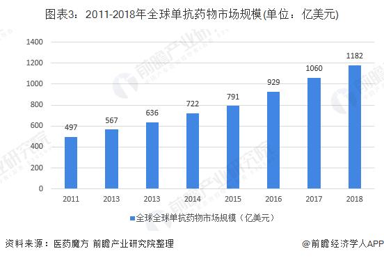 图表3:2011-2018年全球单抗药物市场规模(单位:亿美元)