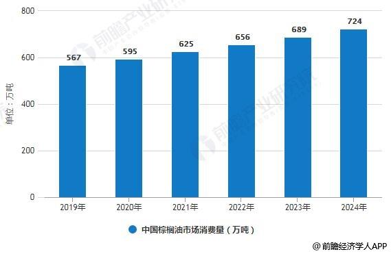 2019-2024年中国棕榈油市场消费量预测情况