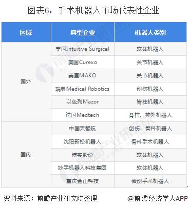 图表6:手术机器人市场代表性企业