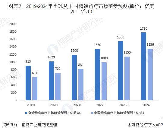 图表7:2019-2024年全球及中国精准治疗市场前景预测(单位:亿美元,亿元)