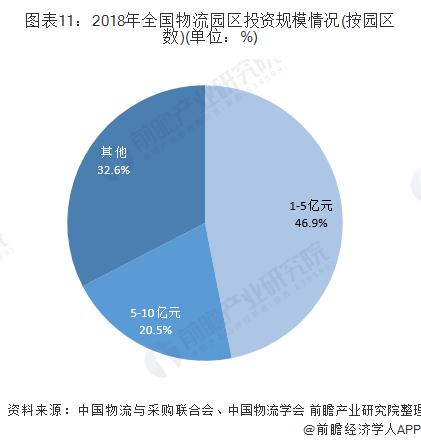 图表11:2018年全国物流园区投资规模情况(按园区数)(单位:%)