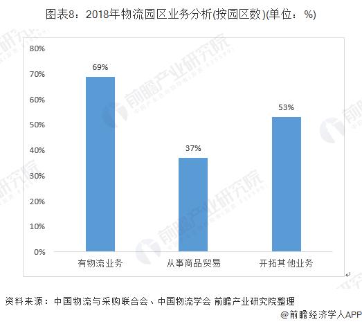 图表8:2018年物流园区业务分析(按园区数)(单位:%)