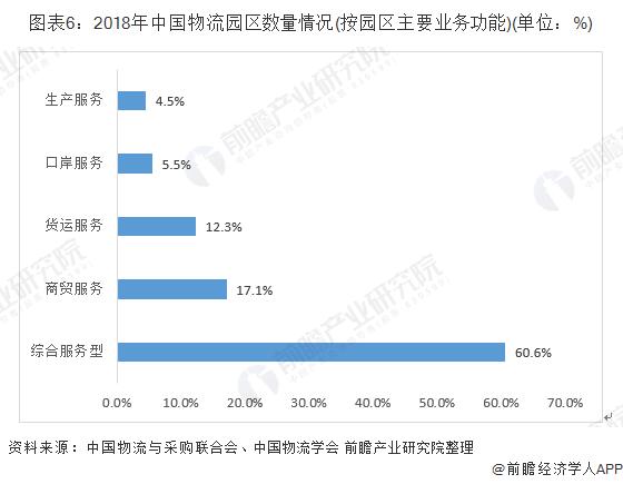 图表6:2018年中国物流园区数量情况(按园区主要业务功能)(单位:%)