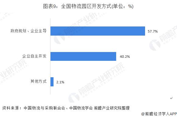 图表9:全国物流园区开发方式(单位:%)