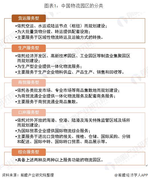图表1:中国物流园区的分类