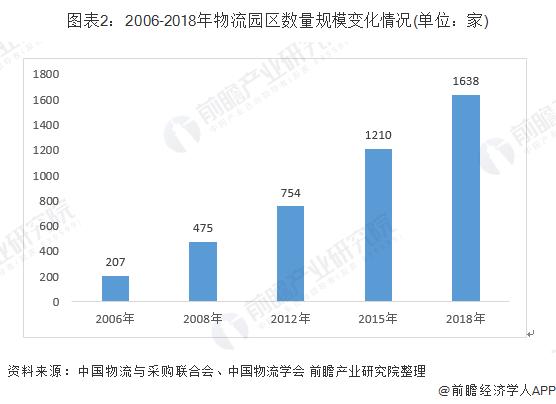 图表2:2006-2018年物流园区数量规模变化情况(单位:家)
