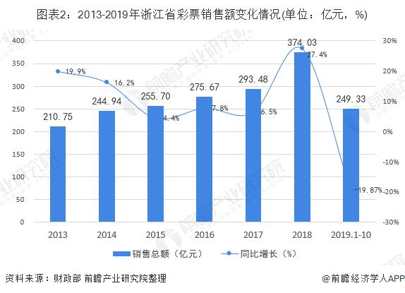 图表2:2013-2019年浙江省彩票销售额变化情况(单位:亿元,%)