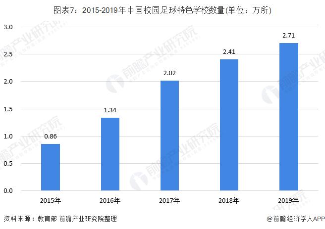 图表7:2015-2019年中国校园足球特色学校数量(单位:万所)