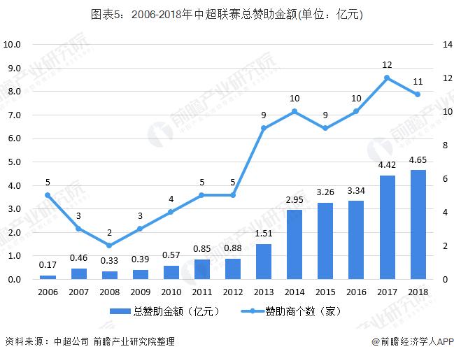 图表5:2006-2018年中超联赛总赞助金额(单位:亿元)