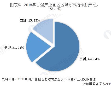 图表5:2018年百强产业园区区域分布结构图(单位:家,%)