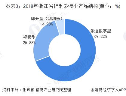 图表3:2018年浙江省福利彩票业产品结构(单位:%)