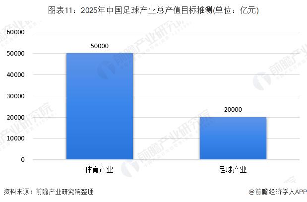 图表11:2025年中国足球产业总产值目标推测(单位:亿元)
