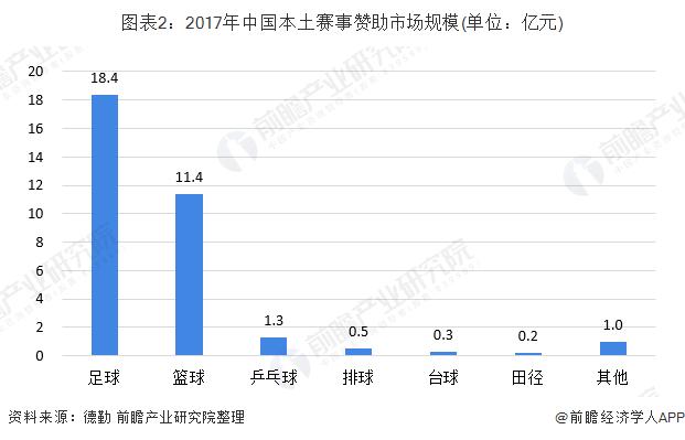 图表2:2017年中国本土赛事赞助市场规模(单位:亿元)