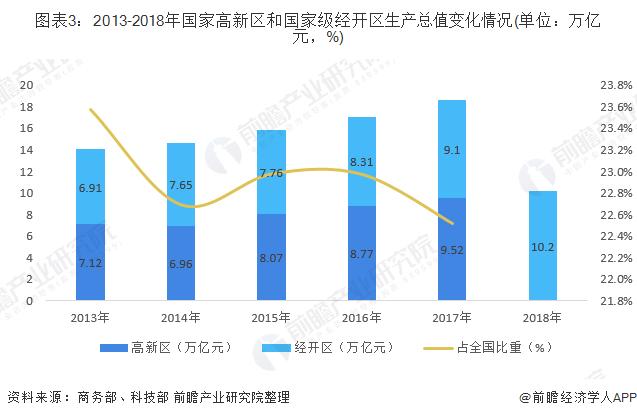 图表3:2013-2018年国家高新区和国家级经开区生产总值变化情况(单位:万亿元,%)