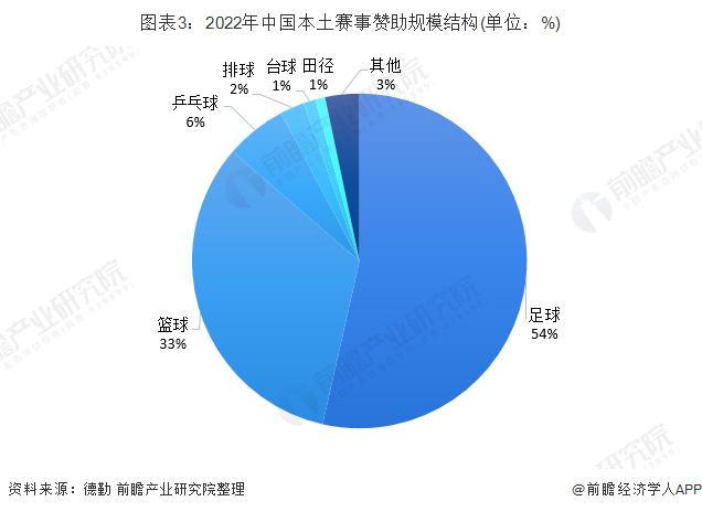 图表3:2022年中国本土赛事赞助规模结构(单位:%)