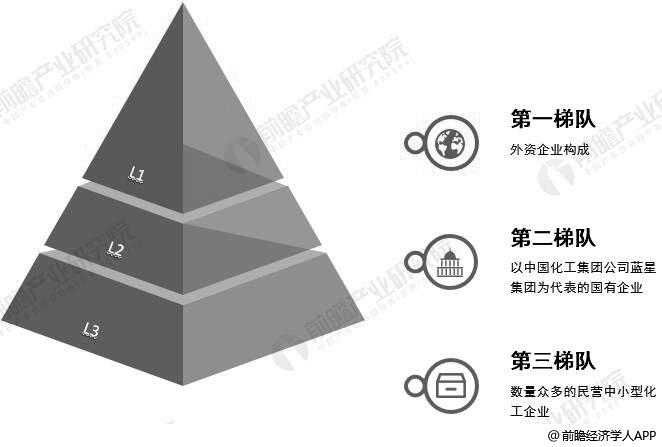 中国化工新材料行业企业竞争格局分析情况