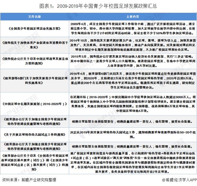 图表1:2009-2019年中国青少年校园足球发展政策汇总