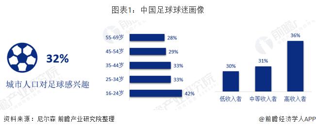 图表1:中国足球球迷画像