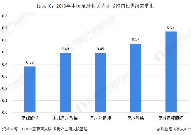图表10:2019年中国足球相关人才紧缺岗位供给需求比