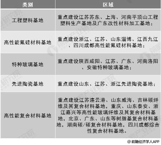 """《新材料产业""""十三五""""发展规划》重点建设新材料产业基地区域分布情况"""
