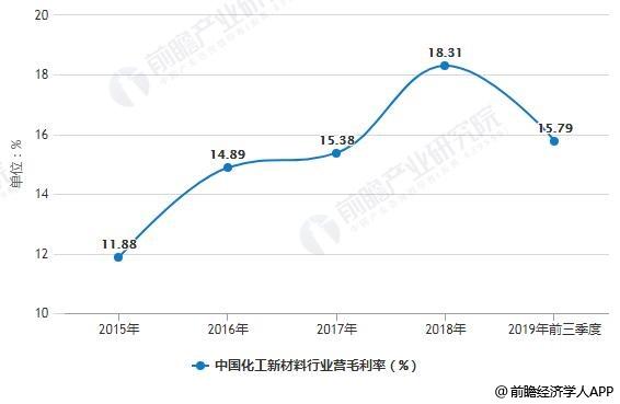 2015-2018年中国化工新材料行业毛利率最统计情况