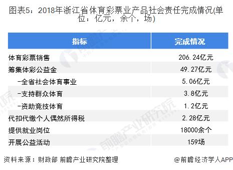 图表5:2018年浙江省体育彩票业产品社会责任完成情况(单位:亿元,余个,场)