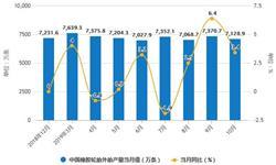 2019年前10月中国<em>橡胶</em>制品行业市场分析:产量超570万吨 进口量突破300万吨