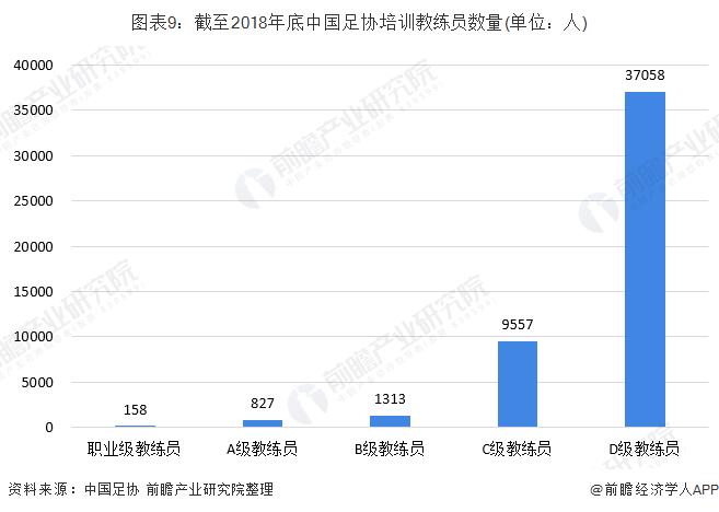 图表9:截至2018年底中国足协培训教练员数量(单位:人)