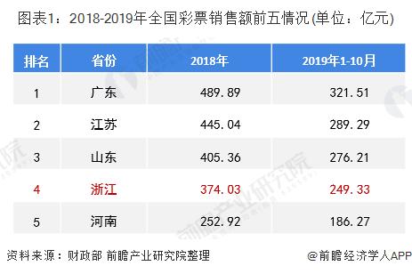 图表1:2018-2019年全国彩票销售额前五情况(单位:亿元)