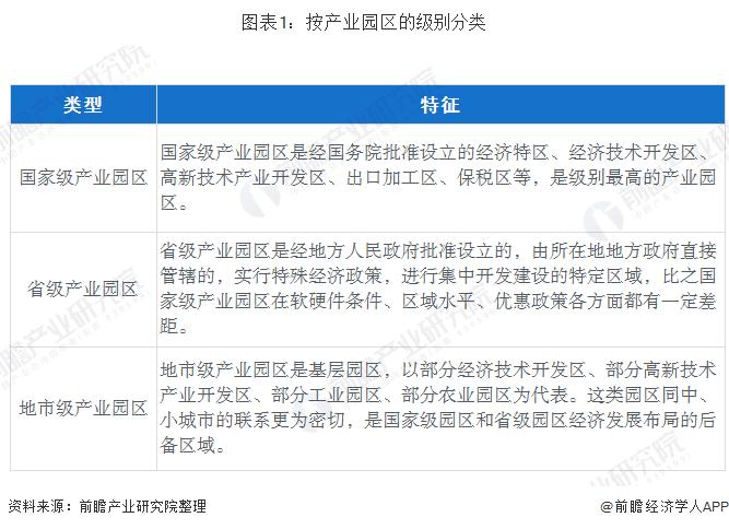 图表1:按产业园区的级别分类