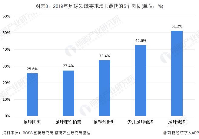 图表8:2019年足球领域需求增长最快的5个岗位(单位:%)