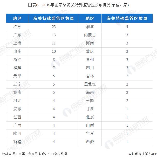 图表8:2019年国家级海关特殊监管区分布情况(单位:家)