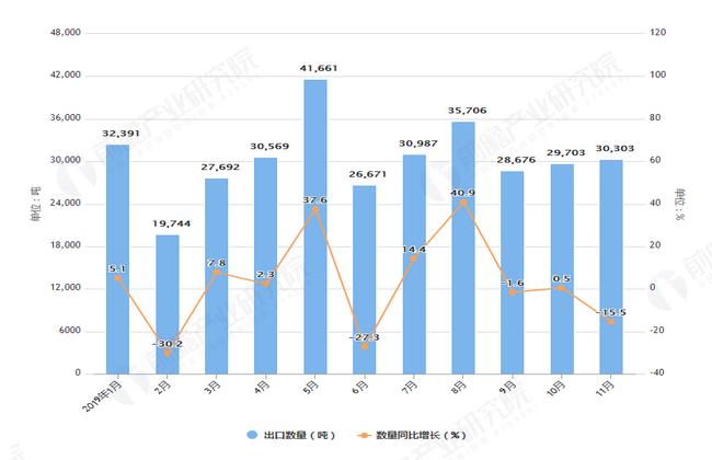2019年1-11月我国茶叶出口量及金额增长情况表