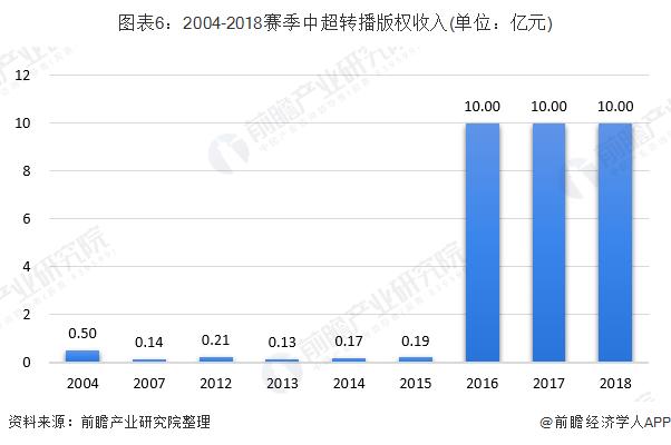 图表6:2004-2018赛季中超转播版权收入(单位:亿元)