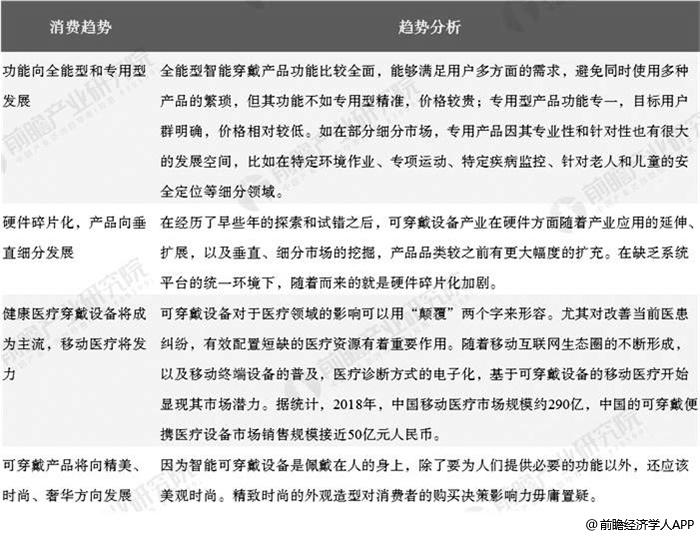 中国可穿戴设备消费趋势分析情况