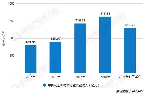 2015-2018年中国化工新材料行业营业收入统计情况