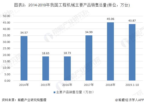 图表2:2014-2019年我国工程机械主要产品销售总量(单位:万台)