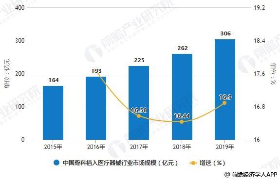 2015-2019年中国骨科植入医疗器械行业市场规模统计及增长情况预测