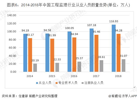 图表6:2014-2018年中国工程监理行业从业人员数量走势(单位:万人)