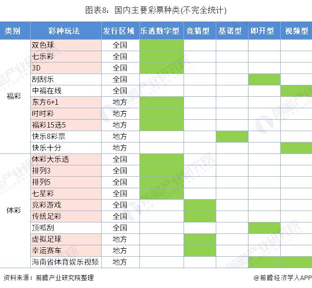 图表8:国内主要彩票种类(不完全统计)