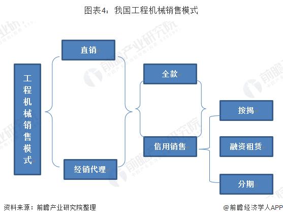 图表4:我国工程机械销售模式