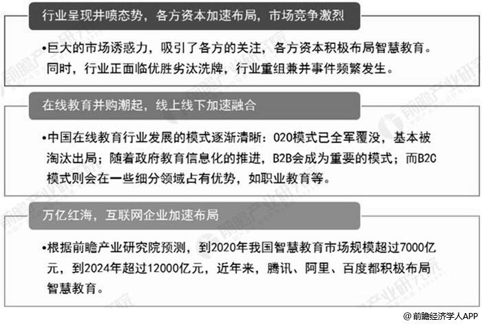 中国智慧教育行业未来竞争趋势分析情况