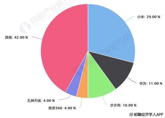 2018年中国智能手表品牌市场份额统计情况