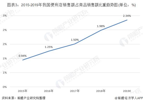 图表3:2015-2019年我国便利店销售额占商品销售额比重趋势图(单位:%)